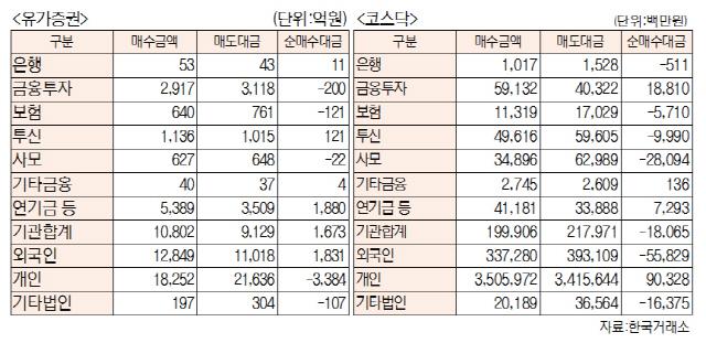 [표]투자주체별 매매동향(6월 10일-최종치)