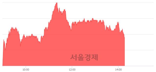 코신흥에스이씨, 3.02% 오르며 체결강도 강세 지속(147%)