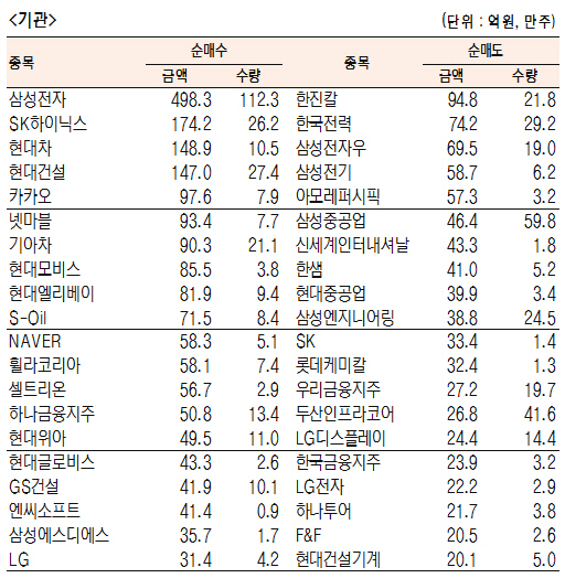 [표]유가증권 기관·외국인·개인 순매수·도 상위종목(6월 10일-최종치)
