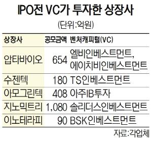 [시그널] '올 상장사 절반 이상이 VC 거쳐'...IPO 시장서 존재감 커진 벤처캐피탈