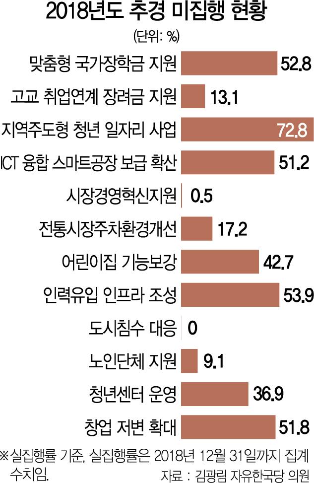 [단독]청년 장학금마저 절반만 집행...돈 쥐어줘도 못 푼 文정부