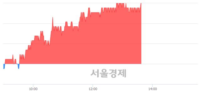 유동양, 3.76% 오르며 체결강도 강세 지속(296%)