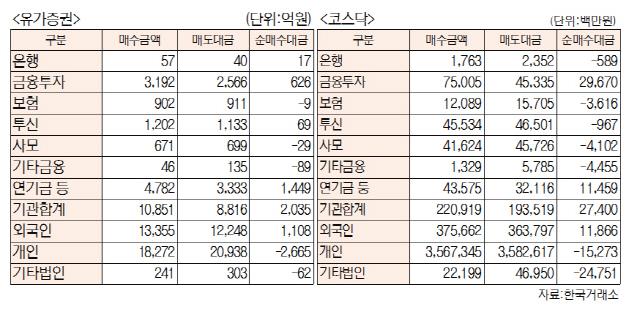 [표]투자주체별 매매동향(6월 11일-최종치)