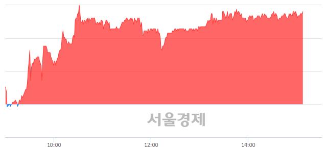 유현대오토에버, 6.58% 오르며 체결강도 강세 지속(298%)