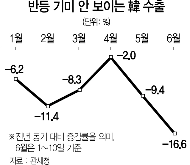 반도체 -30%·對中 -26%…7개월째 뒷걸음 치는 수출