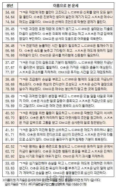 오늘의 재운[6월 12일]