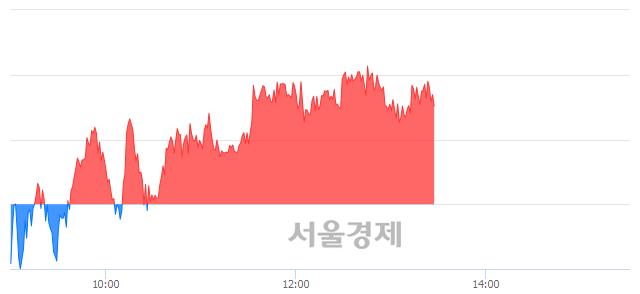 오후 1:30 현재 코스피는 52:48으로 매도우위, 매도강세 업종은 통신업(0.32%↑)