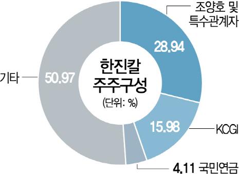 [시그널] 한진그룹, KCGI 자금줄 공략?…미래에셋 '주식담보대출 연장 불가'