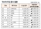 [표]아시아 주요 증시동향(6월 11일)