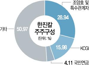 """KCGI, 한진칼 지분 20%까지 올릴 것"""