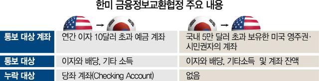 韓, 미국 시민권자 국내계좌 잔액 통보...美는 이자소득만 제공