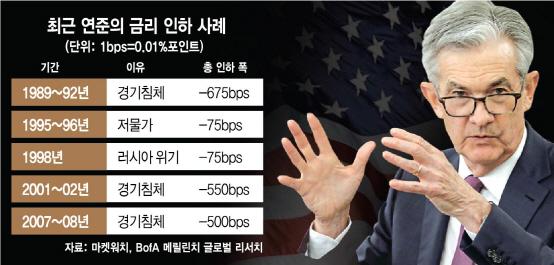 """트럼프 """"유로화 대비 달러 절하…美 경제 불이익""""…연준에 금리인하 압박"""