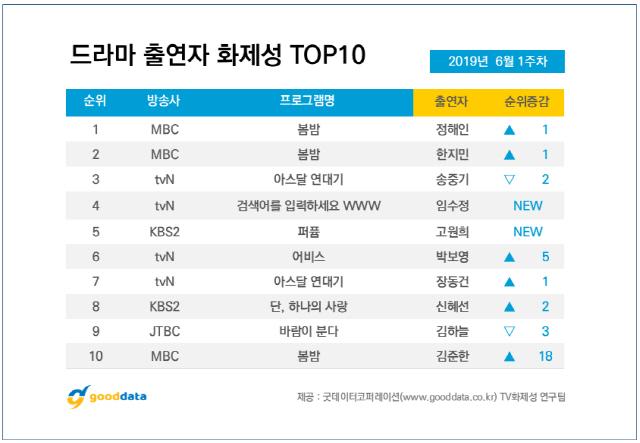 '아스달 연대기' 엇갈린 평가 속 2주 연속 드라마 화제성 1위