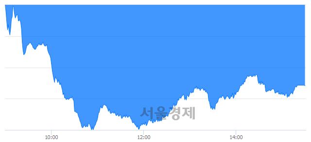 [마감 시황]  외국인과 기관의 동반 매도세.. 코스닥 724.32(▼4.47, -0.61%) 하락 마감