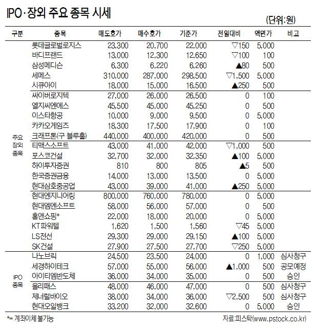[표]IPO·장외 주요 종목 시세(6월 12일)