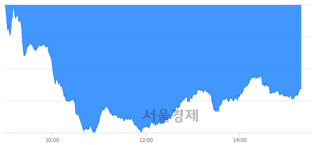 오후 3:20 현재 코스닥은 45:55으로 매수우위, 매수강세 업종은 통신서비스업(1.90%↓)