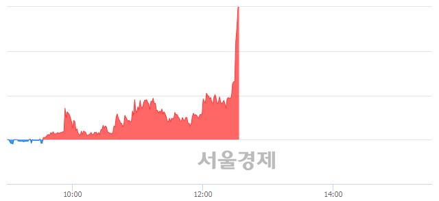 유하나니켈1호, 전일 대비 22.85% 상승.. 일일회전율은 33.94% 기록