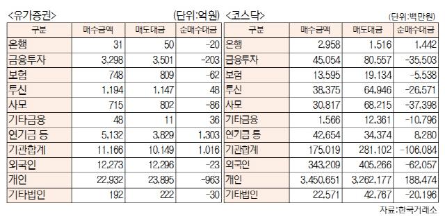 [표]투자주체별 매매동향(6월 12일-최종치)