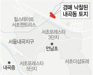 토지경매 낙찰가율 반짝 상승, 왜?