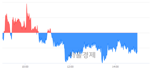 오후 3:00 현재 코스피는 50:50으로 보합세, 매수강세 업종은 유통업(0.30%↑)