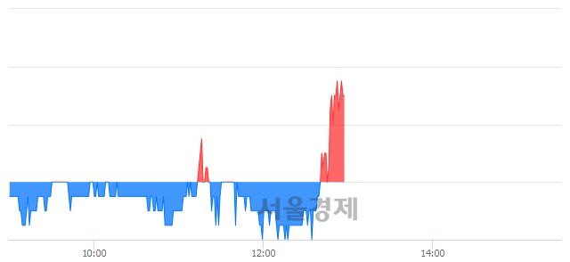유STX, 3.39% 오르며 체결강도 강세 지속(185%)