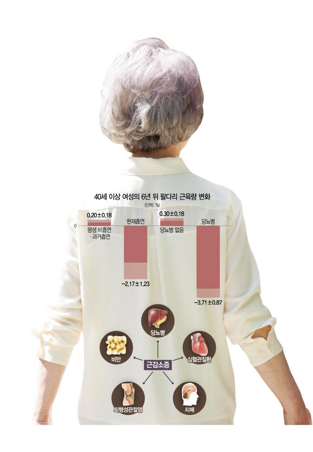 당뇨병·흡연 중노년 여성, 근육량 감소 위험 더 크다