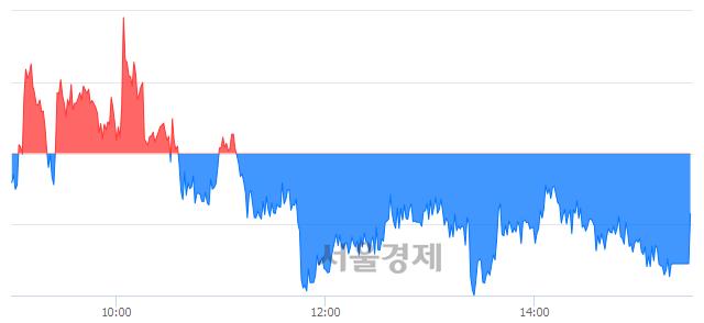 [마감 시황] 개인과 외국인의 동반 매도세.. 코스피 2108.75(▼3.06, -0.14%) 하락 마감