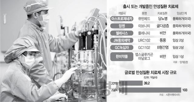 '생명연장 → 삶의 질'...신약 트렌드 바뀐다