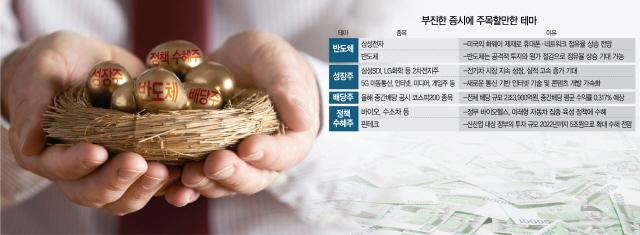 낮아지는 증시 눈높이...'성장·배당·정책 수혜株로 피신하라'