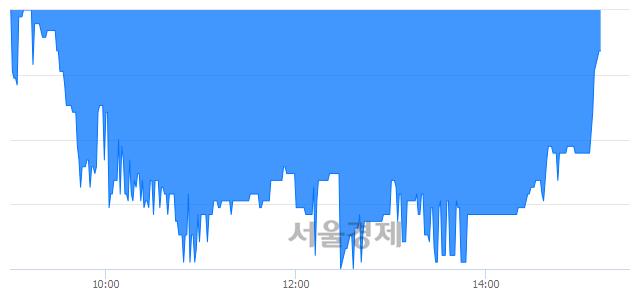 코NE능률, 매수잔량 348% 급증