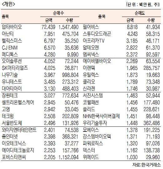 [표]코스닥 기관·외국인·개인 순매수·도 상위종목(6월 12일-최종치)