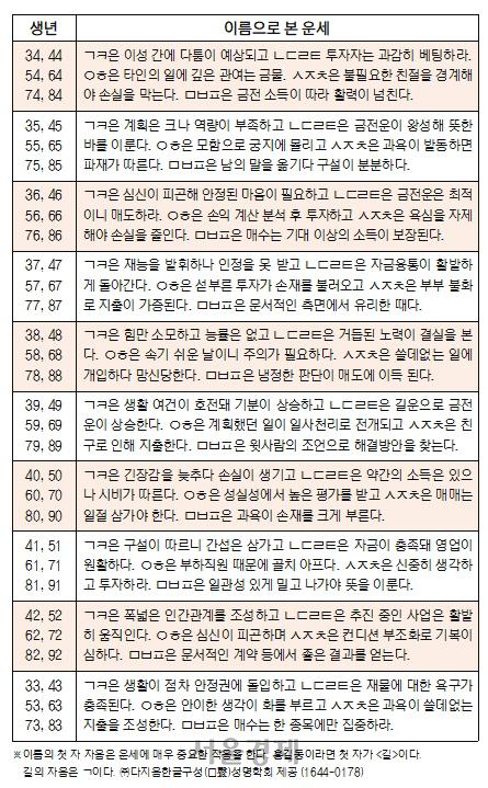 오늘의 재운[6월 13일]