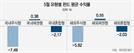국내 주식형 수익률 -7.49%…국내채권형은 全유형 플러스