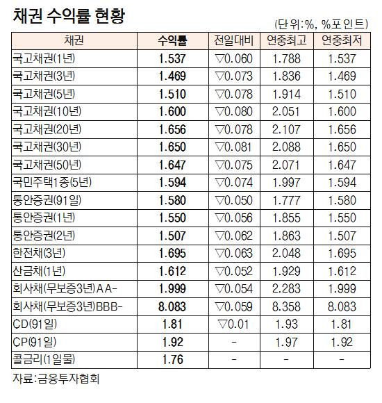 [표]채권 수익률 현황(6월 12일)