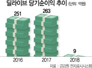 [시그널] 딜라이브 1.4조 빚 만기 연장될 듯...M&A 불씨 살아나