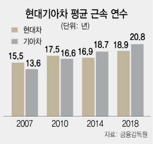 현대기아차 노조 '임피제 없는 정년연장' 공동투쟁 노림수