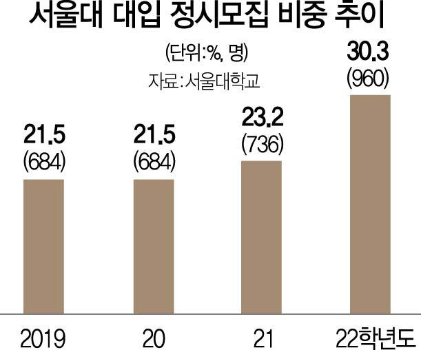 서울대 2022학년 대입서 정시로 30%넘게 선발