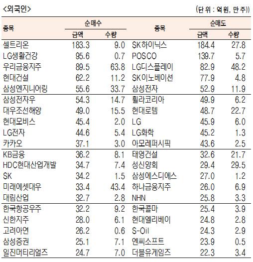 [표]유가증권 기관·외국인·개인 순매수·도 상위종목(6월 12일-최종치)