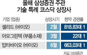 전문인력이 전과정 분석·평가..삼성證 '기술특례 상장' 두각