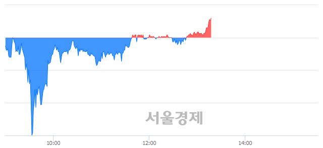 코나무가, 장중 신고가 돌파.. 47,350→47,600(▲250)