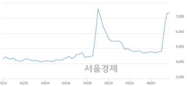 유진흥기업우B, 매도잔량 849% 급증