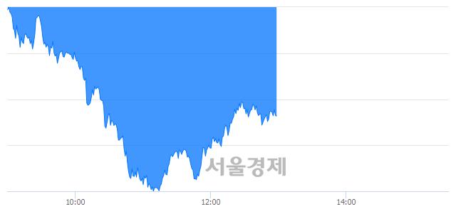 오후 1:00 현재 코스피는 52:48으로 매도우위, 매수강세 업종은 전기가스업(1.09%↓)