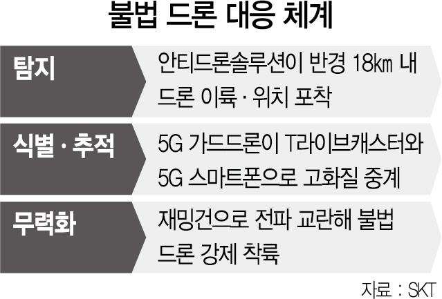 '불법 드론 꼼짝마' 5G 가드 드론 떴다