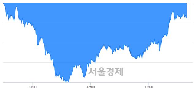 오후 3:20 현재 코스피는 52:48으로 매도우위, 매수강세 업종은 전기가스업(0.56%↓)