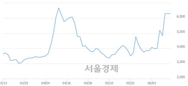 코줌인터넷, 매수잔량 422% 급증
