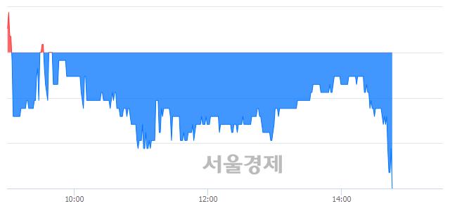 코아이앤씨, 매도잔량 363% 급증