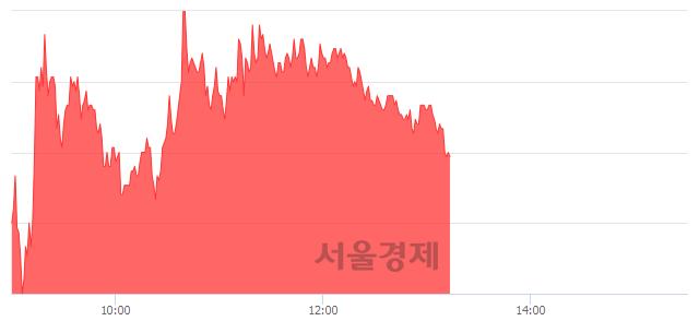 유하나니켈2호, 매도잔량 481% 급증