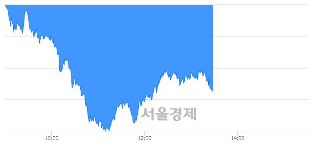 오후 1:30 현재 코스피는 52:48으로 매도우위, 매수강세 업종은 전기가스업(1.12%↓)