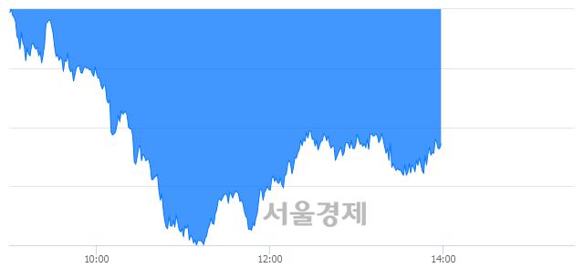 오후 2:00 현재 코스피는 53:47으로 매도우위, 매수강세 업종은 전기가스업(0.94%↓)