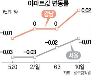 강남 아파트값 0.02%↑…8개월만에 상승 전환